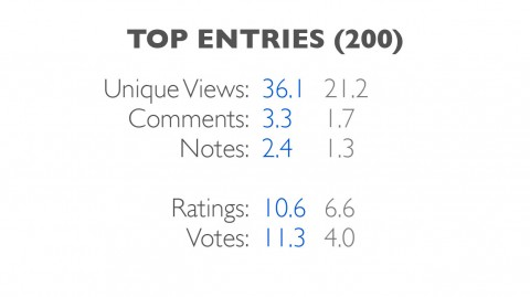 entries-top