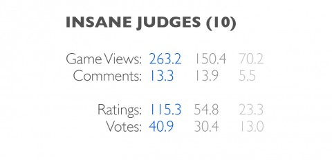 judges-insane