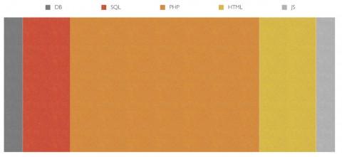 web-languages